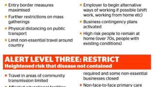 ニュージーランドのコロナウィルス対策アラートレベル